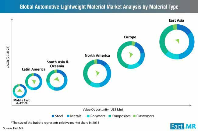 automotive lightweight material market analysis by material type