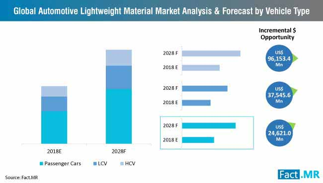 automotive lightweight material market by vehicle type