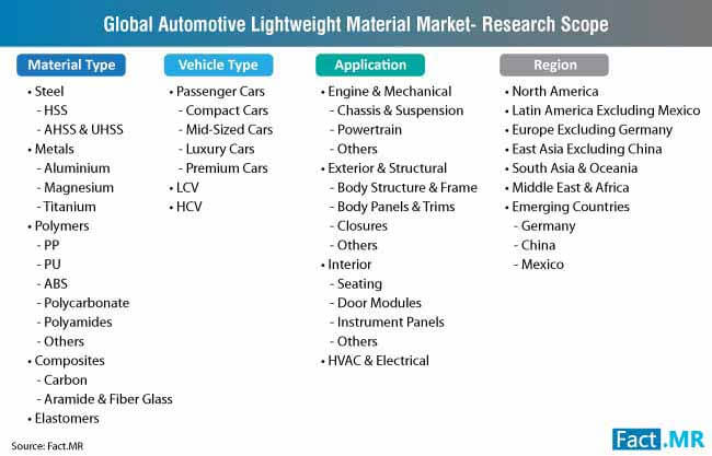 automotive lightweight material market research scope