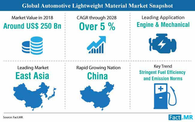 automotive lightweight material market snapshot