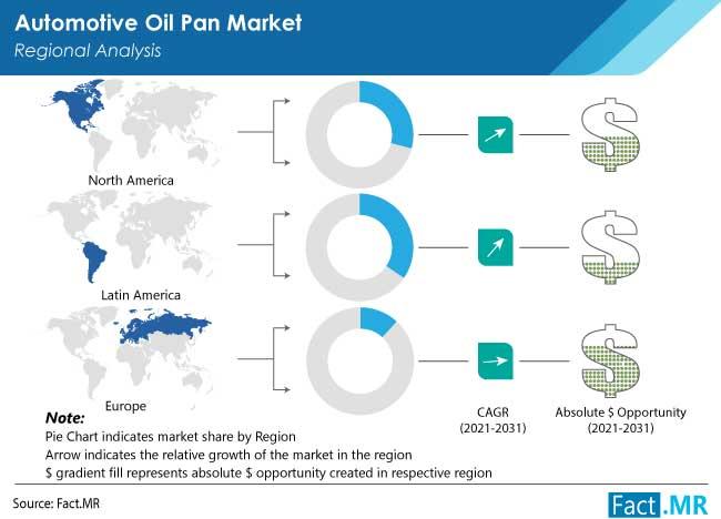 automotive oil pan market by FactMR