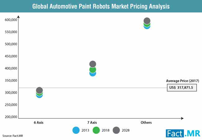 automotive paint robots market 1