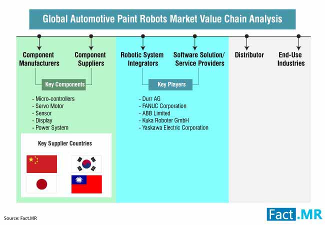 automotive paint robots market 2