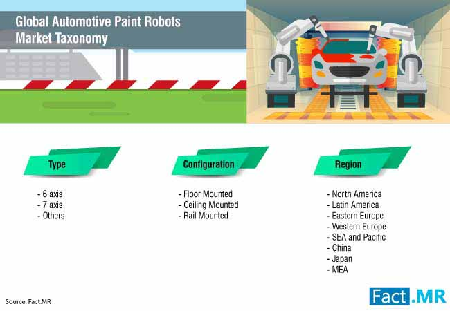 automotive paint robots market 3