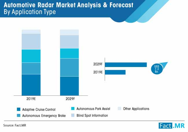 automotive radar market analysis & forecast by application type