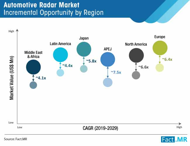 automotive radar market incremental opportunity by region