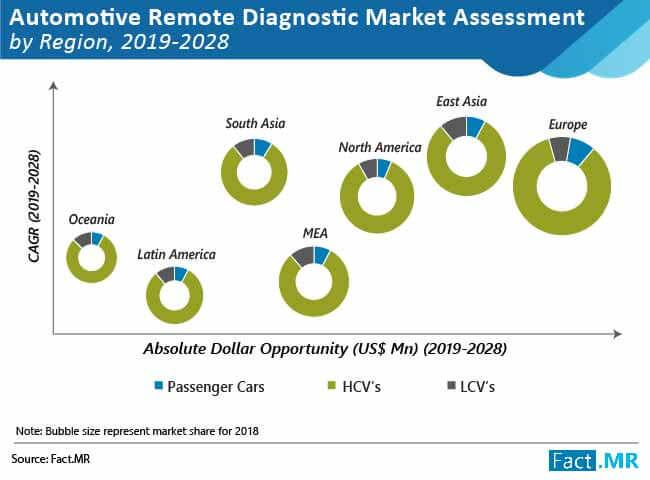 automotive remote diagnostic market 01