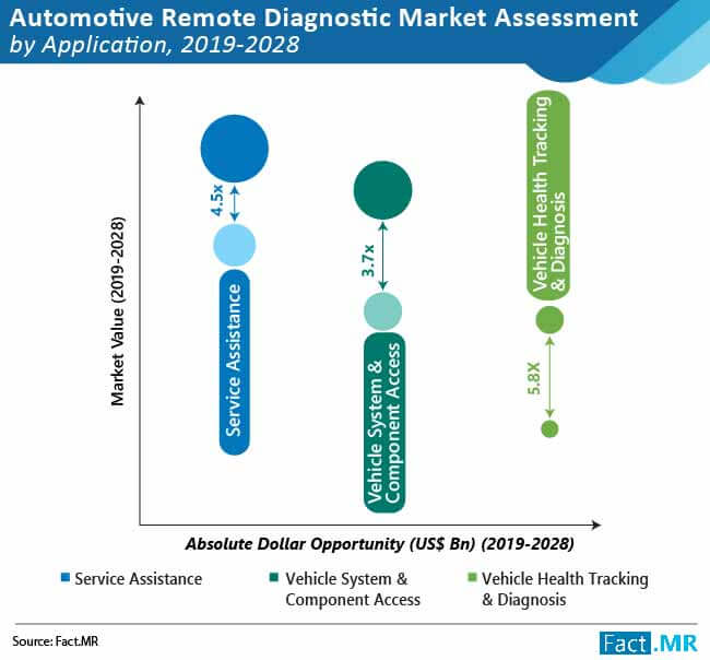 automotive remote diagnostic market 02