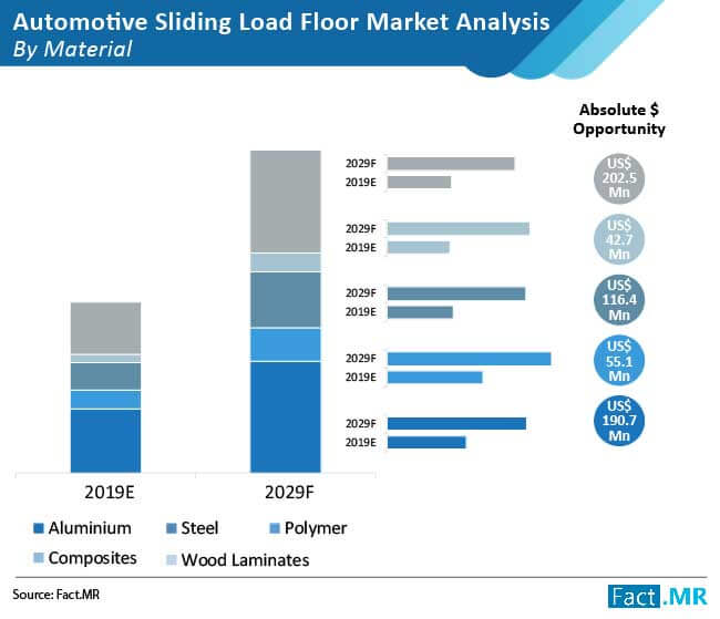 automotive sliding load floor market analysis by material