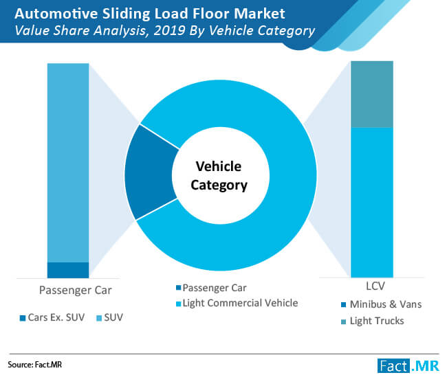 automotive sliding load floor market value share analysis