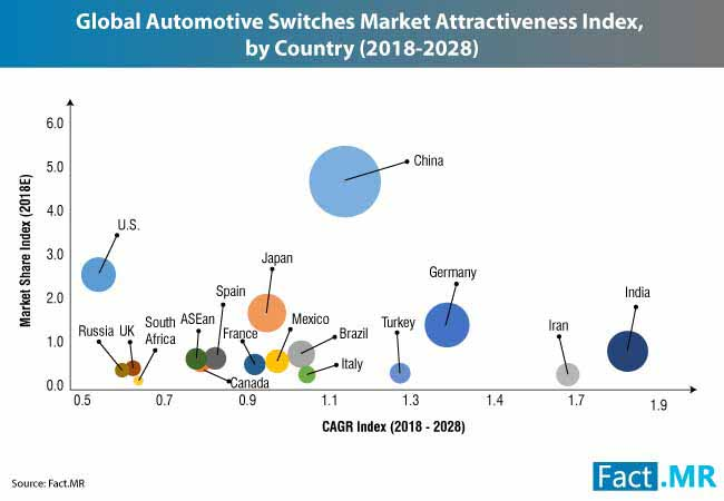 automotive switches market 0