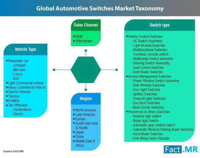 automotive switches market 2