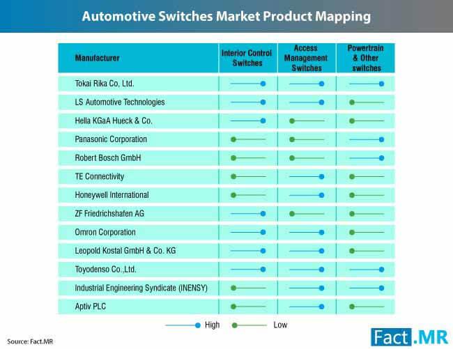 automotive switches market 3