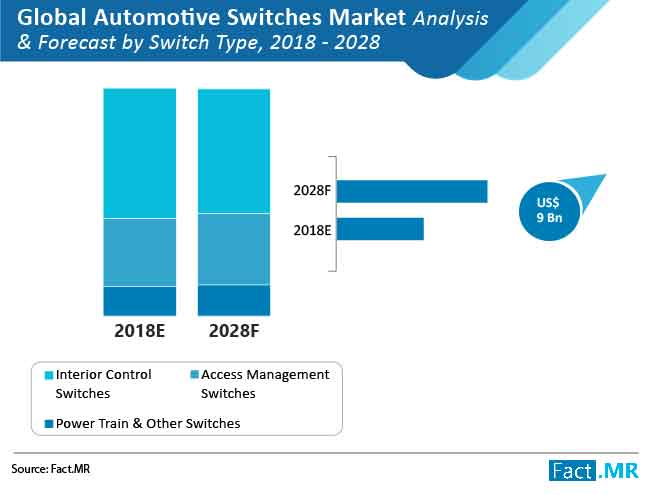 automotive switches market analysis forecast by switch type