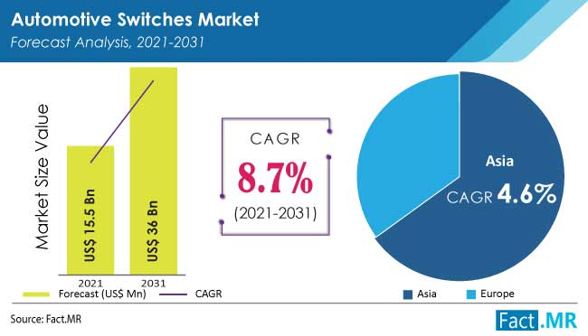 Automotive switches market forecast analysis by Fact.MR