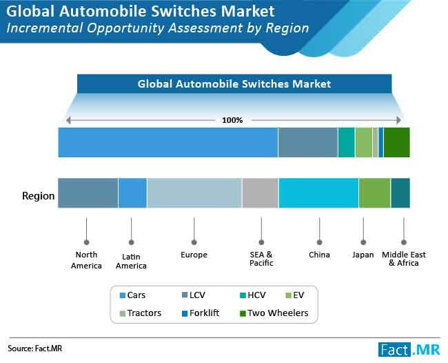 automotive switches market incremental opportunity assessment by region