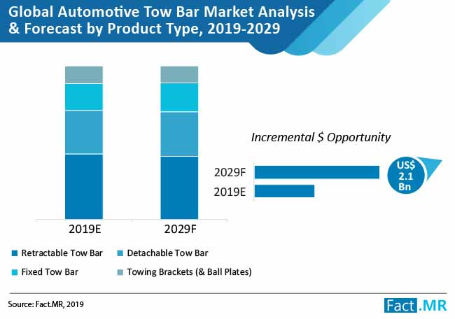automotive tow bar market analysis and forecast product type