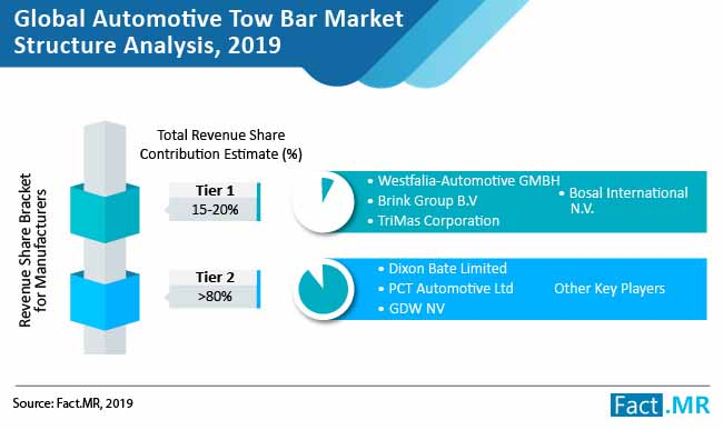 automotive tow bar market structre analysis