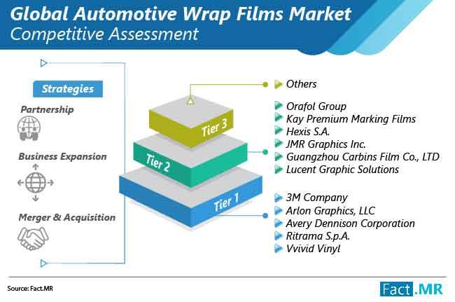 automotive wrap films market competitive assessment