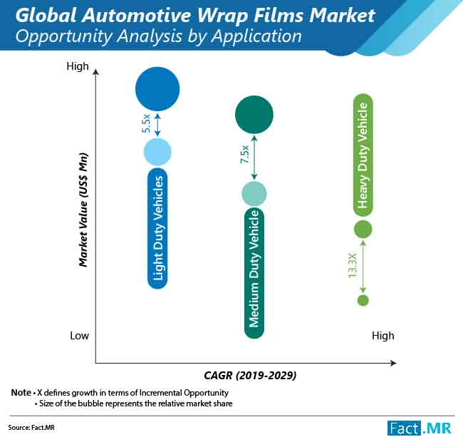 automotive wrap films market opportunity analysis by application