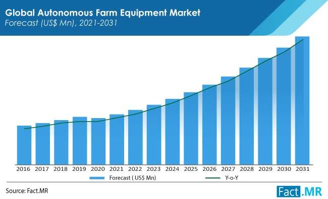 Autonomous Farm Equipment Market by FactMR