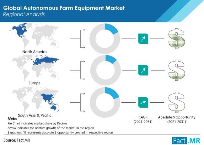 Autonomous Farm Equipment Market Region by FactMR