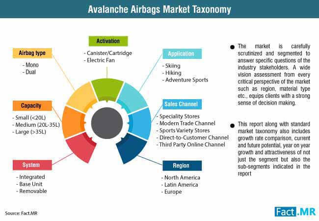 avalanche air bags market 0