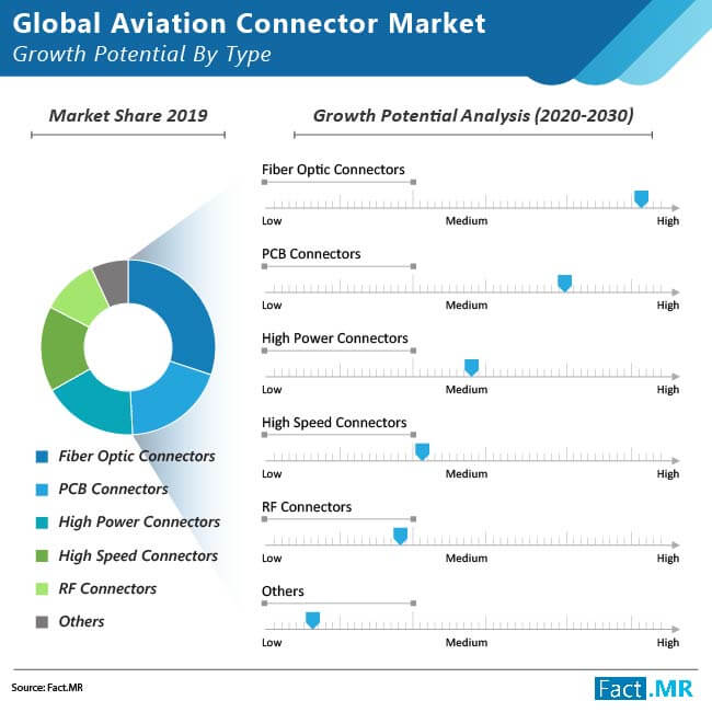 aviation  connector  market image 1