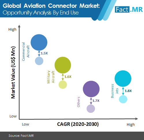 aviation  connector  market image 2