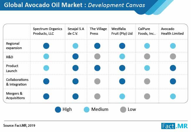 avocado oil market 01