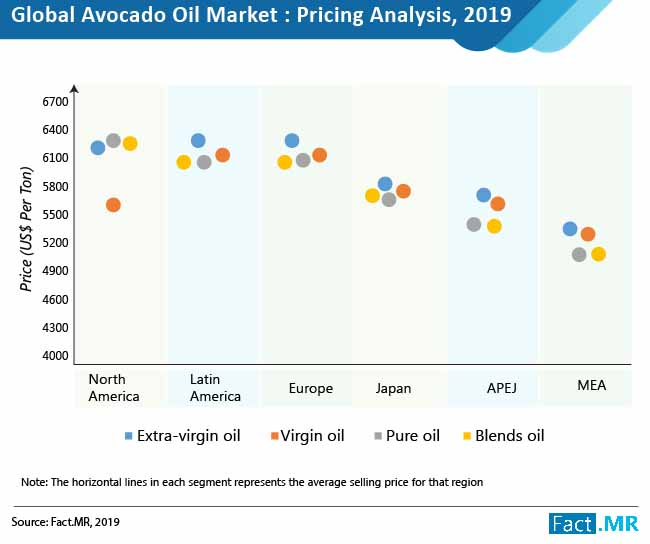 avocado oil market 02