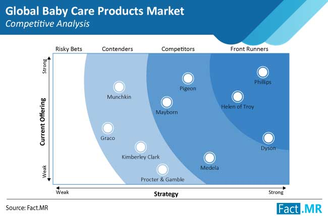 baby care products market competitive analysis