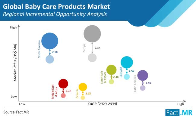 baby care products market regional incremental opportunity analysis