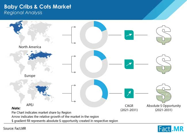 baby cribs and cots market region