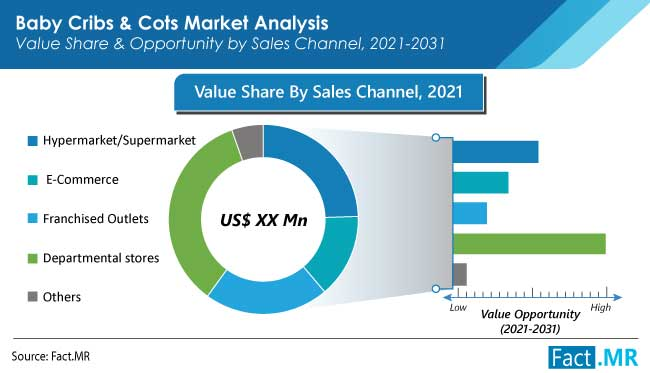 baby cribs and cots market sales channel
