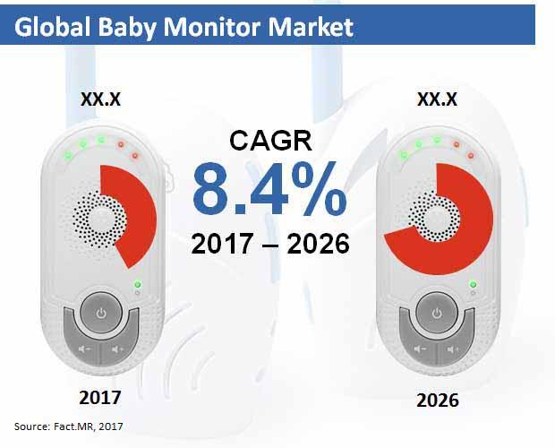 baby monitor market