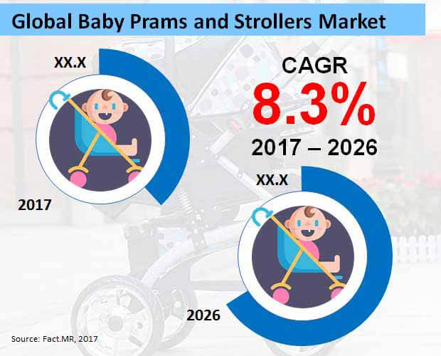 baby prams and strollers market