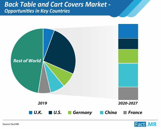 back table and cart covers market opportunities in key countries