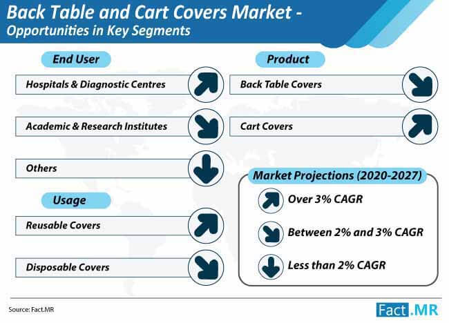 back table and cart covers market opportunities in key segments