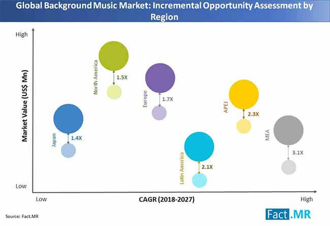background music market region