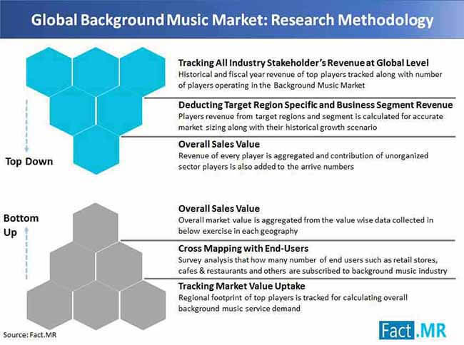 background music market research methodology
