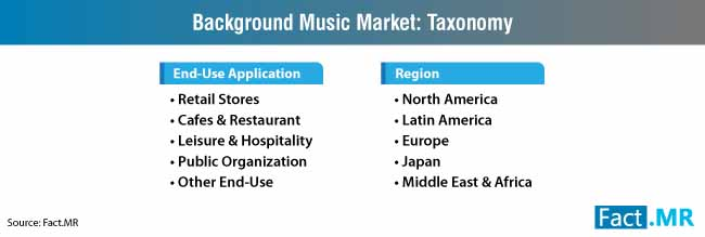 background music market taxonomy