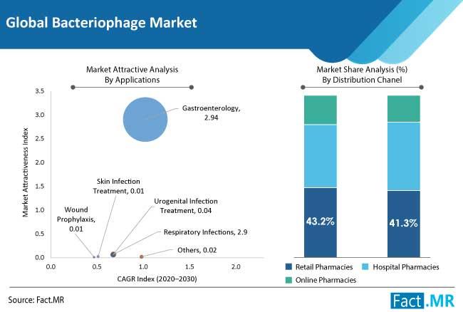 bacteriophage market application