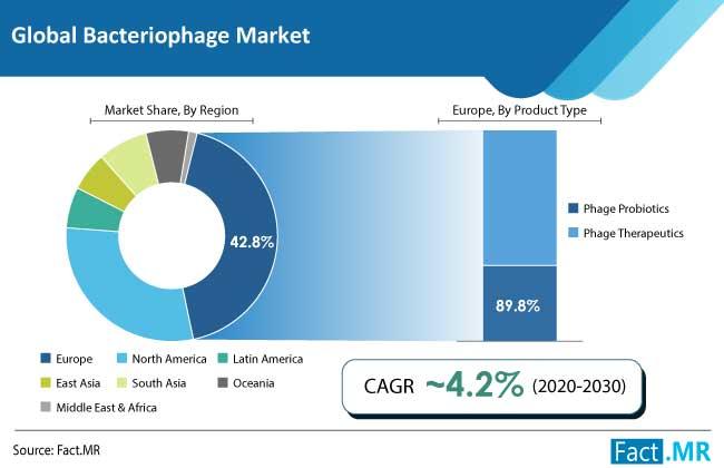 bacteriophage market region