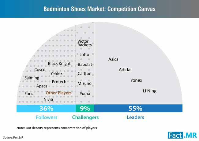 badminton shoes market competition canvas