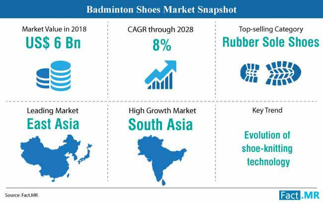 badminton shoes market snapshot