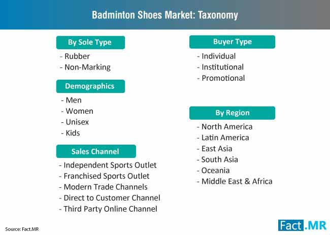 badminton shoes market taxonomy