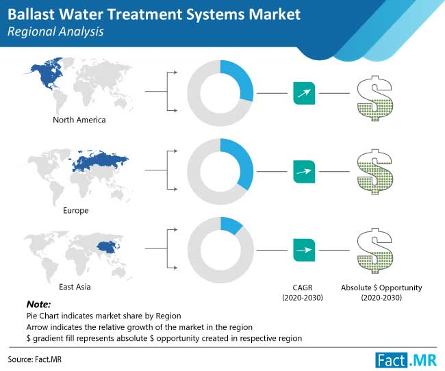 ballast water treatment systems market regional analysis