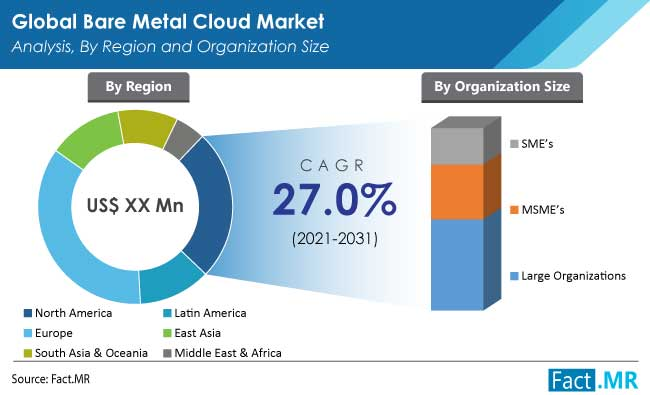 Bare metal cloud market analysis by region and organization size by FactMR