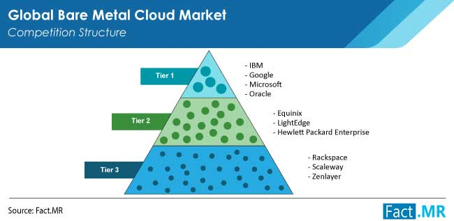 Bare metal cloud market competition structure by FactMR